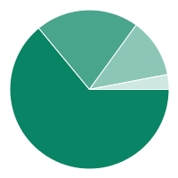 Enrollment by program area chart