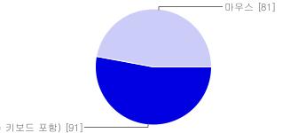 선호하는 입력장치 비율 그래프