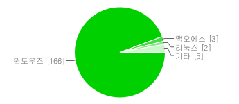 사용 운영체제 종류 분포 그래프