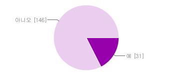 운영체제의 접근성 기능 사용정도 그래프