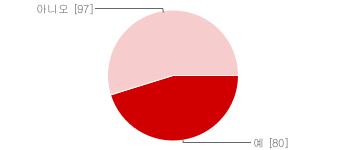 브라우저 확대기능 인지 비율 그래프