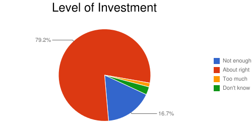 Level of Invesment