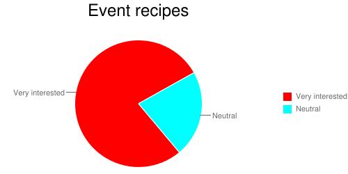 Recipe chart