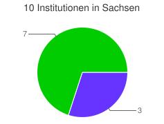 Kuchendiagramm der Verteilung der Institutionen in Sachsen nach Kategorien