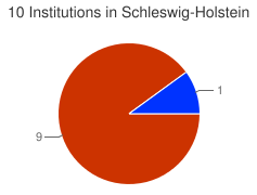 Piechart of the distribution of institutions in Schleswig-Holstein grouped by categories