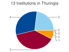 Piechart of the distribution of institutions in Thuringia grouped by categories