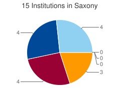 Piechart of the distribution of institutions in Saxony grouped by categories