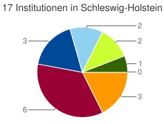 Kuchendiagramm der Verteilung der Institutionen in Schleswig-Holstein nach Kategorien