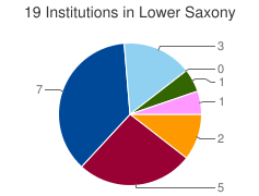 Piechart of the distribution of institutions in Lower Saxony grouped by categories