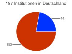 Kuchendiagramm der Verteilung der Institutionen in Deutschland nach Kategorien