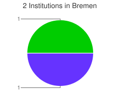 Piechart of the distribution of institutions in Bremen grouped by categories