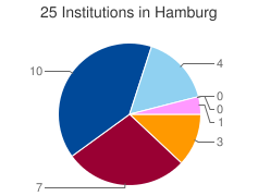 Piechart of the distribution of institutions in Hamburg grouped by categories