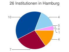 Kuchendiagramm der Verteilung der Institutionen in Hamburg nach Kategorien