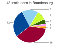 Piechart of the distribution of institutions in Brandenburg grouped by categories