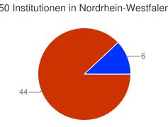 Kuchendiagramm der Verteilung der Institutionen in Nordrhein-Westfalen nach Kategorien