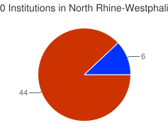 Piechart of the distribution of institutions in North Rhine-Westphalia grouped by categories