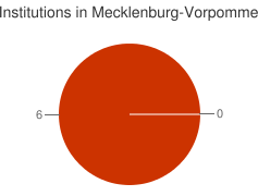 Piechart of the distribution of institutions in Mecklenburg-Vorpommern grouped by categories
