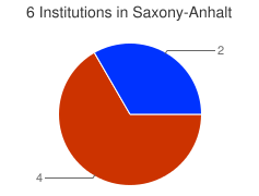 Piechart of the distribution of institutions in Saxony-Anhalt grouped by categories