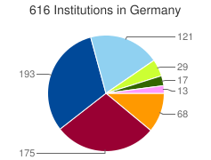 Piechart of the distribution of institutions in Germany grouped by categories