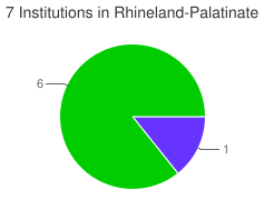 Piechart of the distribution of institutions in Rhineland-Palatinate grouped by categories
