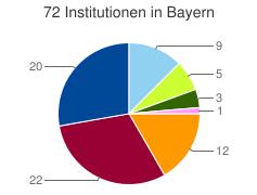 Kuchendiagramm der Verteilung der Institutionen in Bayern nach Kategorien