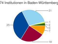 Kuchendiagramm der Verteilung der Institutionen in Baden-Württemberg  nach Kategorien