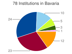 Piechart of the distribution of institutions in Bavaria grouped by categories