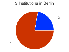 Piechart of the distribution of institutions in Berlin grouped by categories