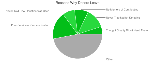 Reasons Why Donors Leave