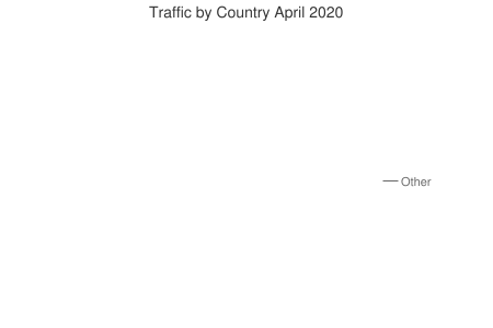 Traffic by Country April 2020