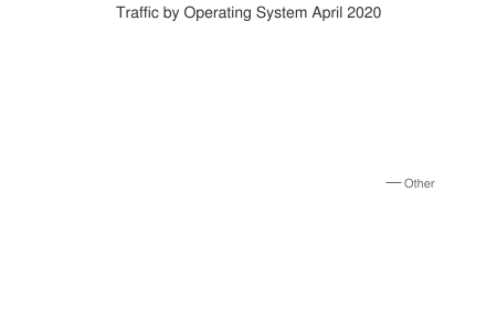 Traffic by Operating System April 2020