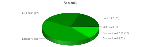 Axle ratio