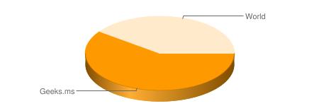 Grafico en Geeks.ms