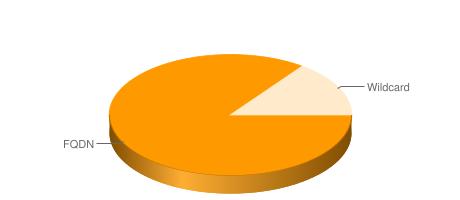 Распределение сертификатов для защиты одного домена и субдоменов семейства Симантик в Украине