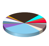 Porinju's Gain Distribution by Sector