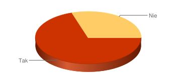 wykres kołowy z dwoma argumentami