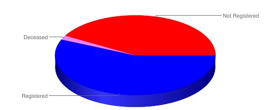 registration status graph