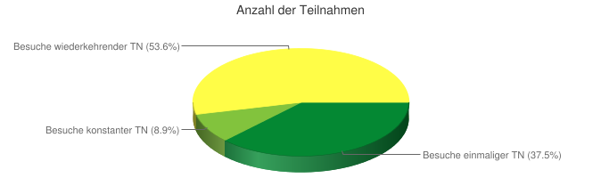 Anzahl der Teilnahmen