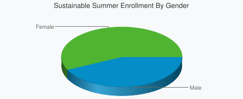 Sustainable Summer Enrollment By Gender