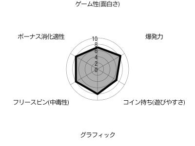 Sakura Fortuneチャート