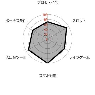 カジ旅_レーダーチャート