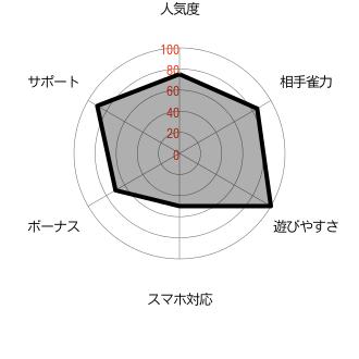 DORA麻雀_レーダーチャート