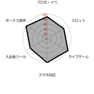 エンパイアカジノ_レーダーチャート
