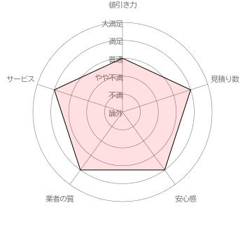 suumo 引越し見積もりの「値引き力」「見積り数」「安心感」「業者の質」「サービス」に対する利用者サエコさんの各項目5段階評価(調査期間 2017/1/11~1/31 調査対象者 100名)