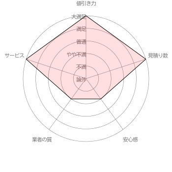 suumo 引越し見積もりの「値引き力」「見積り数」「安心感」「業者の質」「サービス」に対する利用者マスミさんの各項目5段階評価(調査期間 2017/1/11~1/31 調査対象者 100名)