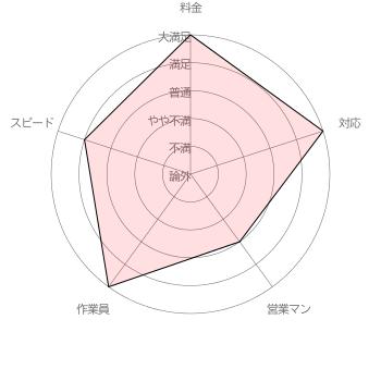 赤帽の「料金」「対応」「営業マン」「作業員」「スピード」に対する利用者アヤコさんの各項目5段階評価(調査期間 2017/1/11~1/31 調査対象者 100名)