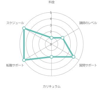 総合評価3.2