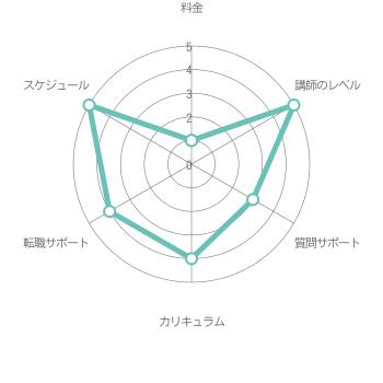 総合評価3.7