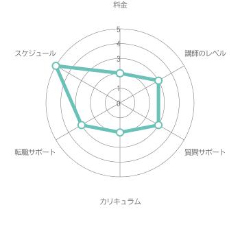 総合評価3.0