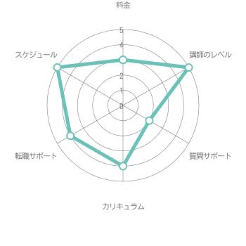 総合評価3.8